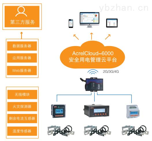 安全用电管理云平台销售模式