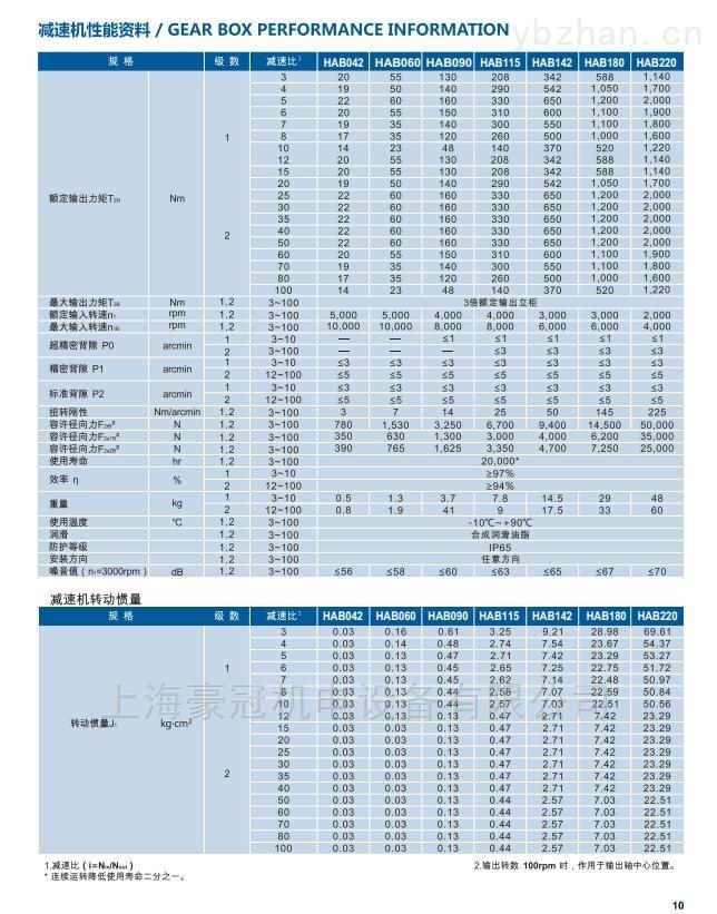 HAB115高精度行星減速機/伺服專配
