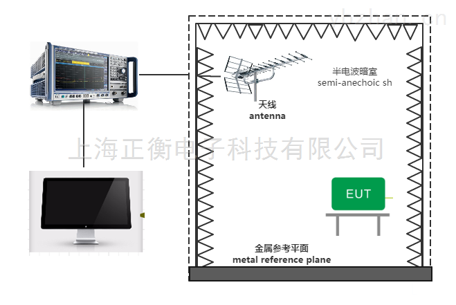 辐射发射(RE)测试系统
