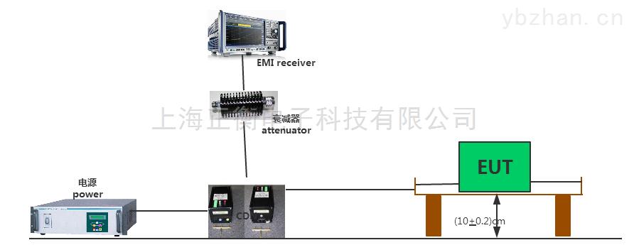 CDN 辐射测试系统