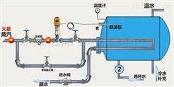 蒸汽溫度控制-自力式電控溫度調節閥