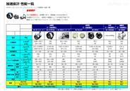 进口原装JAE日本航空电子加速度计