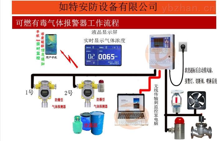 臭氧有毒有害氣體報警器 現場監測臭氧濃度報警器