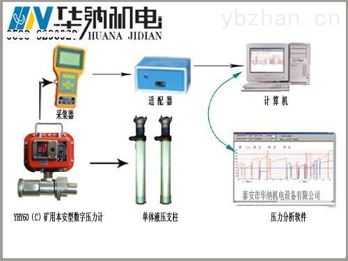 YHY60(C)-礦用壓力表本安型數字壓力計