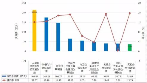 2017年1-12月仪器仪表行业进出口比较