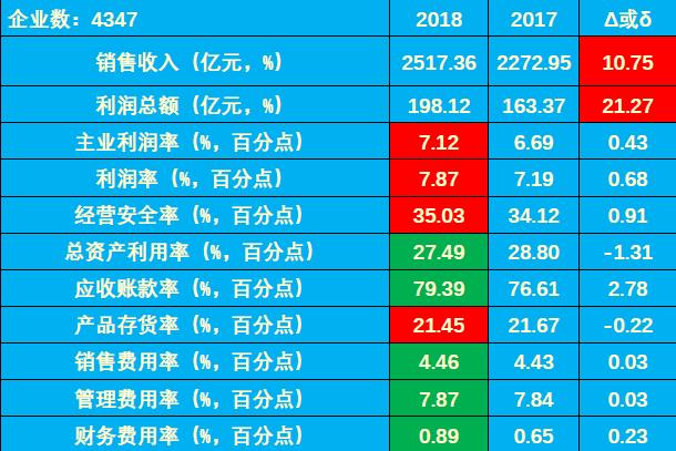 2018年1-4月仪器仪表行业经济运行概况