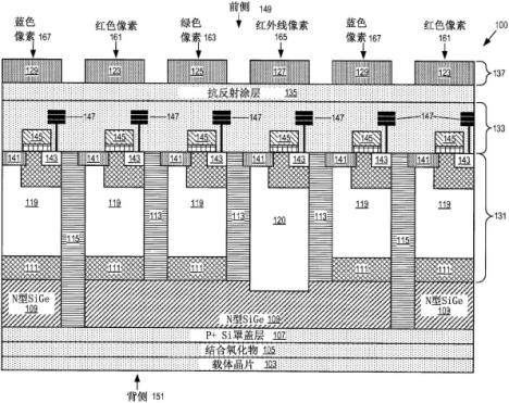【仪表最新专利】可见光及红外线图像传感器