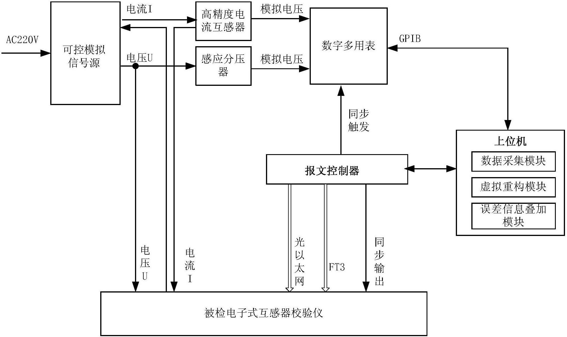 【仪表最新专利】电子式互感器校验仪溯源方法及系统