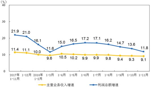 1-11月仪器北京赛车制造业实现利润总额683.1亿元