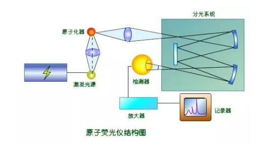 原子荧光光度计常见的故障排查