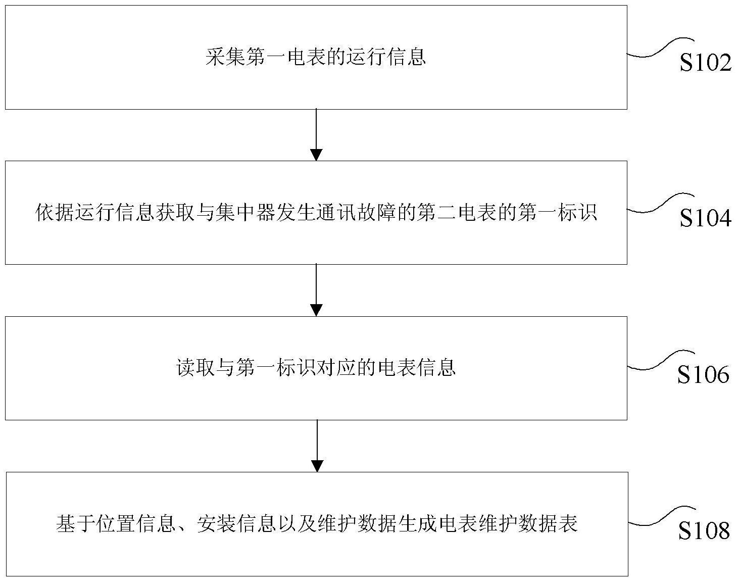【北京赛车新专利】电表信息的处理方法、装置及系统