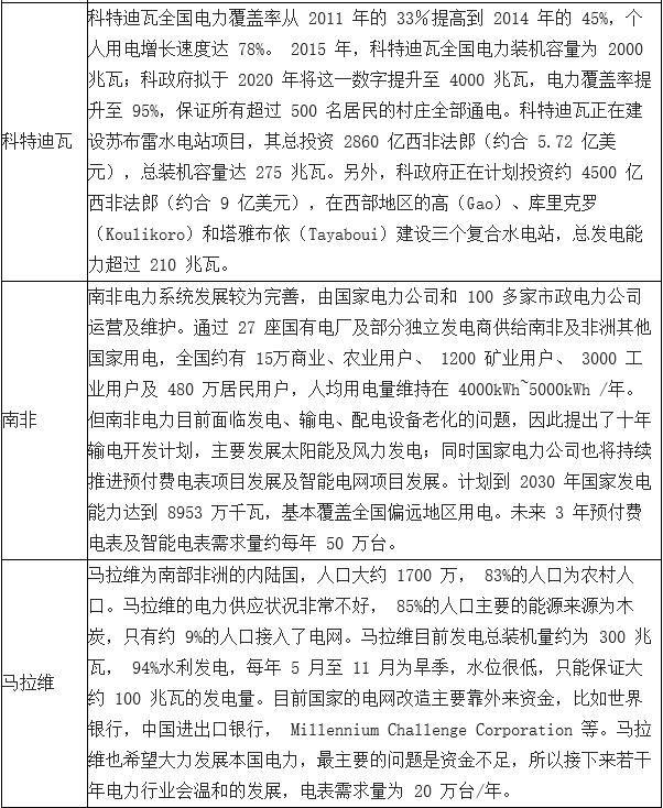 2018年中国智能电表行业发展现状及市场竞争格局分析