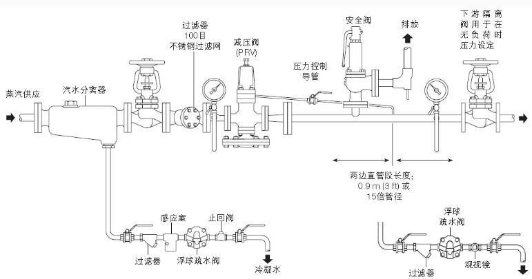 dp27蒸汽减压阀-耐苛尔(上海)自动化仪表有限公司图片
