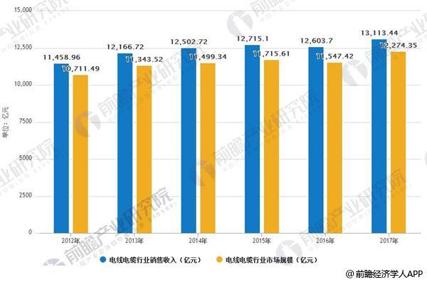 中国电线电缆行业销售收入,市场规模分析
