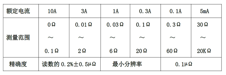 电阻测量范围和精度